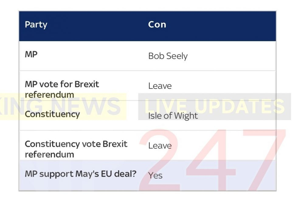 isle of wight mp brexit bob voted to support mays brexit plan