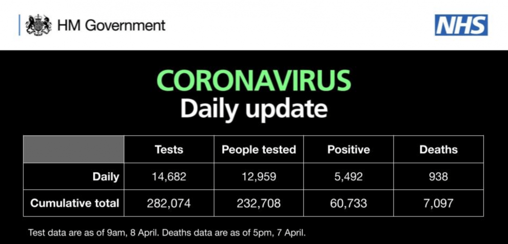 uk covid19 death toll hits over 7000